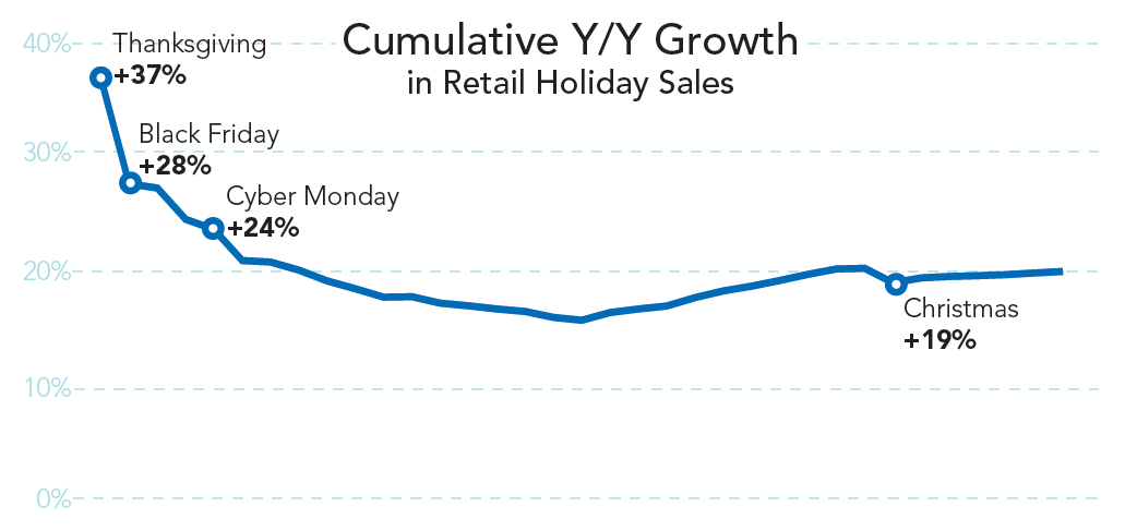 rkg-q4-2014-paid-search-holiday-growth