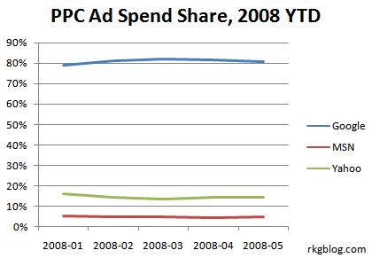 paid search engine advertising market share trend