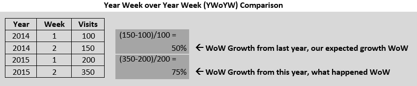 seo_reporting_ywoyw_growth