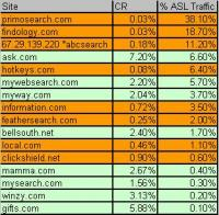 Ask.com Syndication Network Conversion Statistics