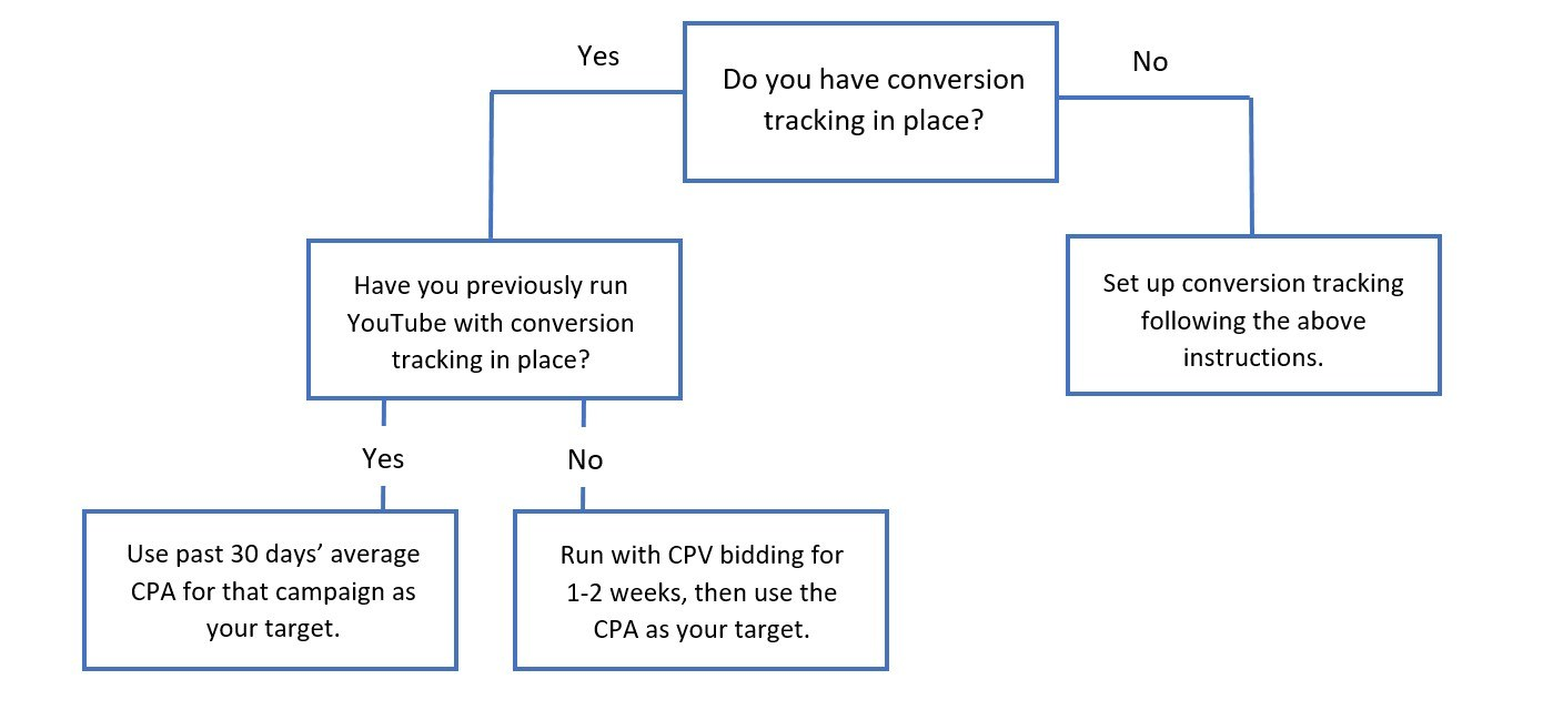 TrueView for action flow chart